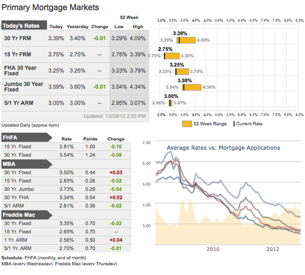 Mortgage Rates as of January 8, 2012