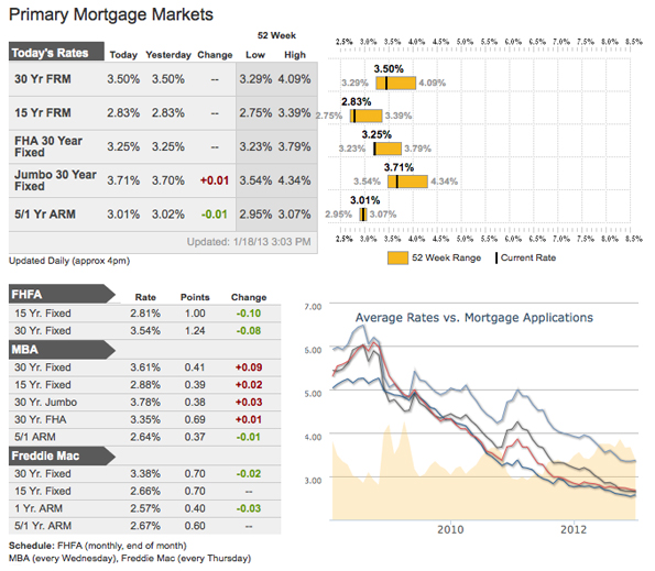 Mortgage Rates as of January 23, 2012