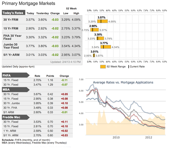 Mortgage Rates as of February 6, 2013